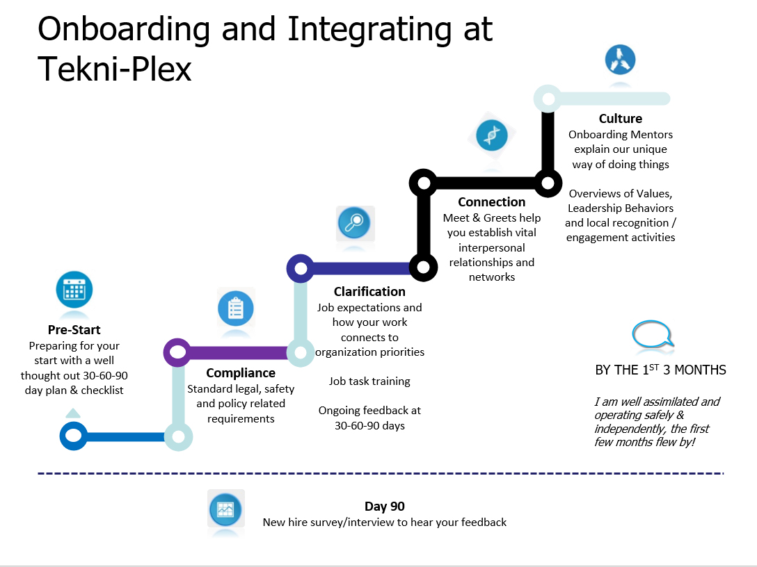 onboarding-integrating
